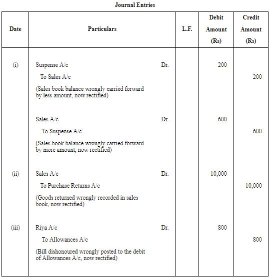 Rectification of Errors - (Part - 4) Commerce Notes | EduRev
