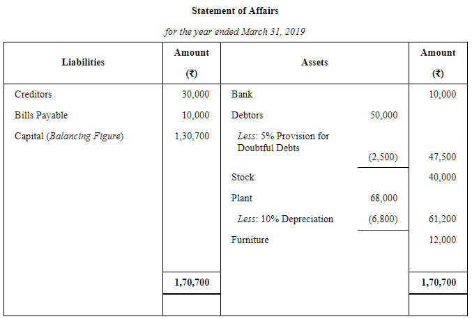 Accounts From Incomplete Records Single Entry System (Part - 2) Commerce Notes | EduRev