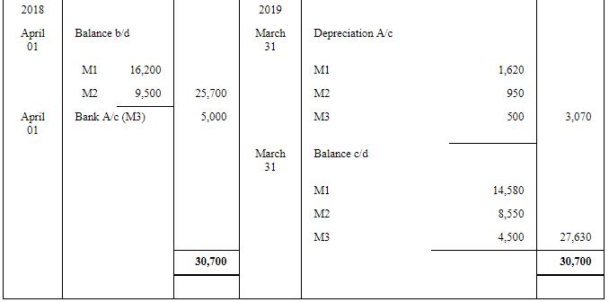 Depreciation - (Part- 5) Commerce Notes   EduRev