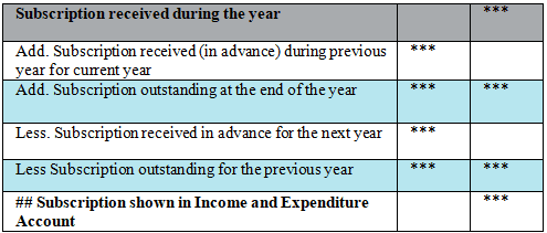 NCERT Solution - Accounting for Not-for-Profit Organisation (Part - 1) Commerce Notes   EduRev