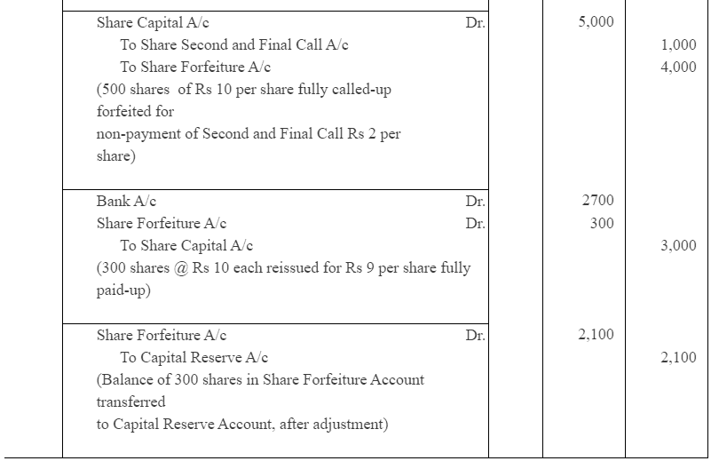 NCERT Solution (Part - 5) - Accounting for Share Capital Commerce Notes | EduRev