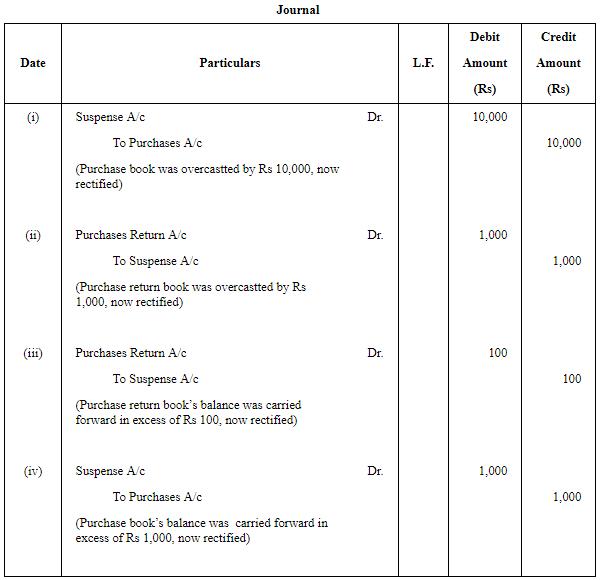 Rectification Of Errors - (Part - 1) Commerce Notes | EduRev