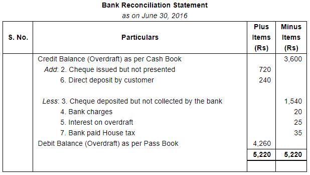 Bank Reconciliation Statement (Part - 1) Commerce Notes   EduRev