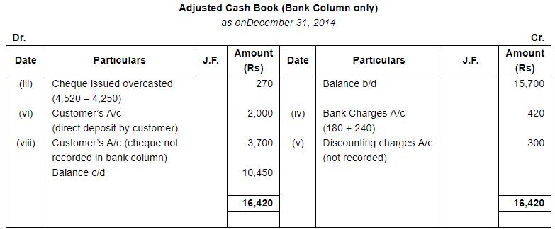 Bank Reconciliation Statement (Part - 3) Commerce Notes   EduRev