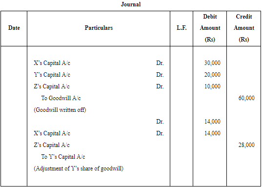 Retirement/Death of a Partner (Part - 1) Commerce Notes | EduRev
