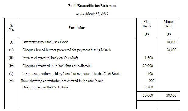 Bank Reconciliation Statement (Part - 6) Commerce Notes | EduRev