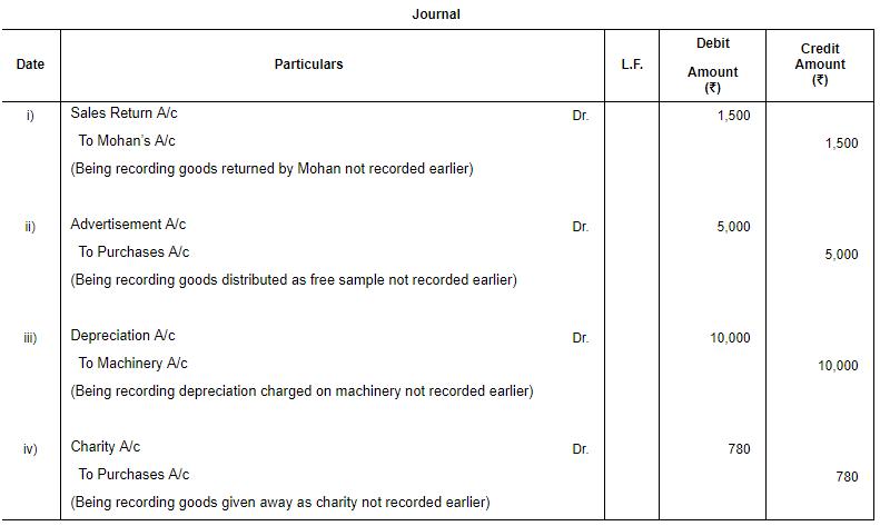 Rectification of Errors - (Part - 2) Commerce Notes | EduRev