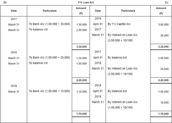 Retirement/Death of a Partner (Part - 3) Commerce Notes | EduRev