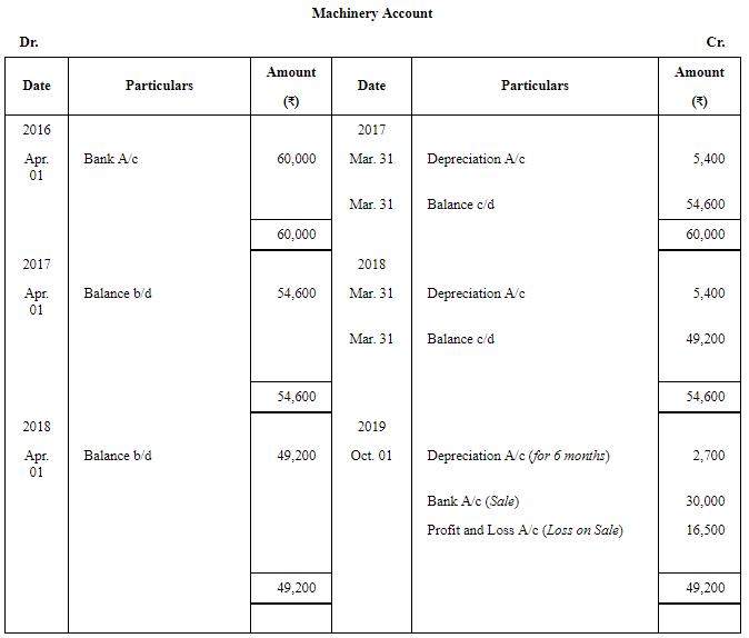 Depreciation - (Part- 3) Commerce Notes | EduRev