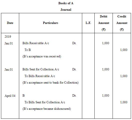 Accounting for Bills of Exchange - (Part - 4) Commerce Notes | EduRev