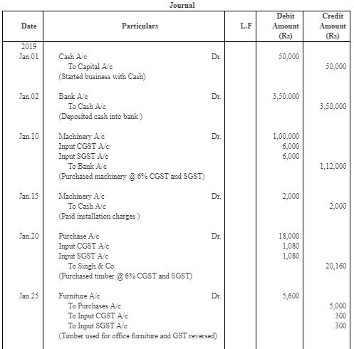 Journal - Class 11th Commerce Notes | EduRev