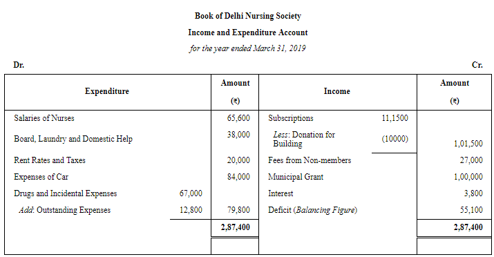 Financial Statements of Not for Profit Organisations (Part - 3) Commerce Notes   EduRev