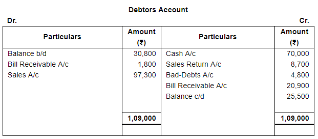 Accounts From Incomplete Records Single Entry System (Part - 3) Commerce Notes | EduRev