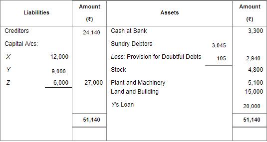 Retirement/Death of a Partner (Part - 2) Commerce Notes | EduRev