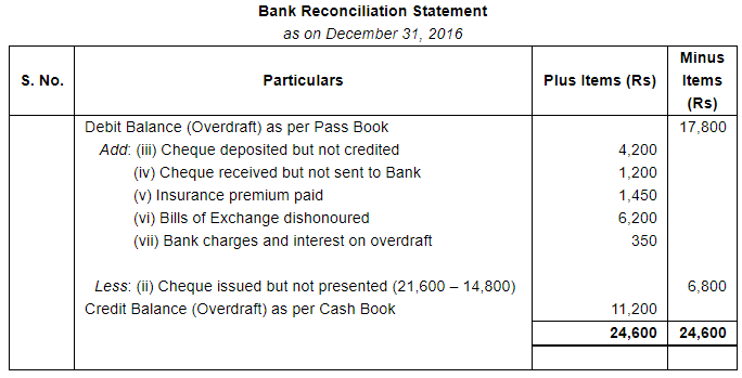 Bank Reconciliation Statement (Part - 4) Commerce Notes   EduRev
