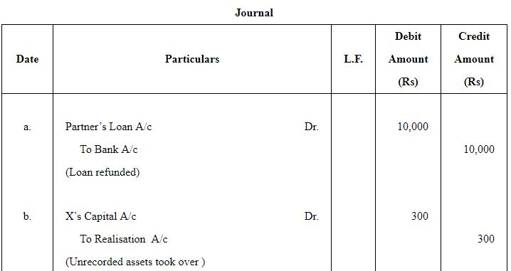 Dissolution of a Partnership Firm ( Part - 1) Commerce Notes   EduRev