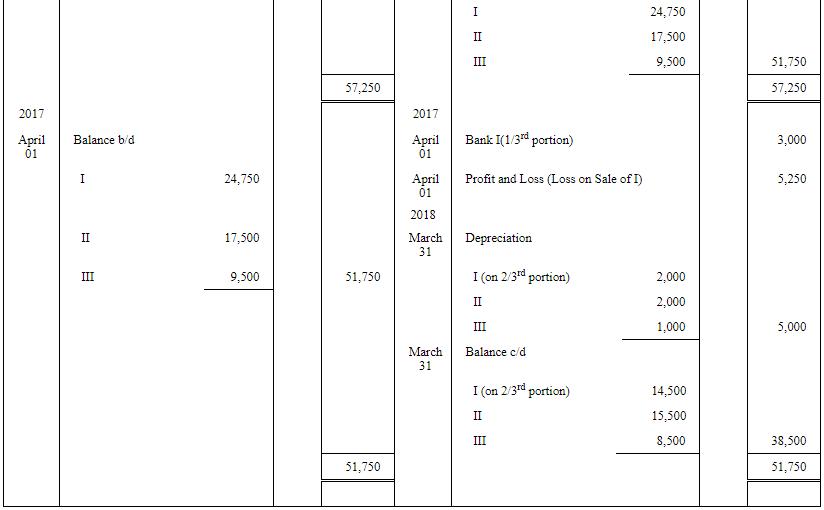 Depreciation - (Part - 2) Commerce Notes | EduRev