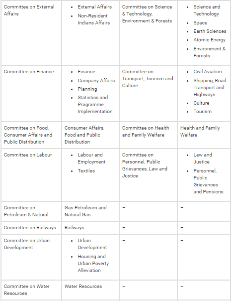 Parliamentary Committees - Indian Polity Notes UPSC Notes | EduRev