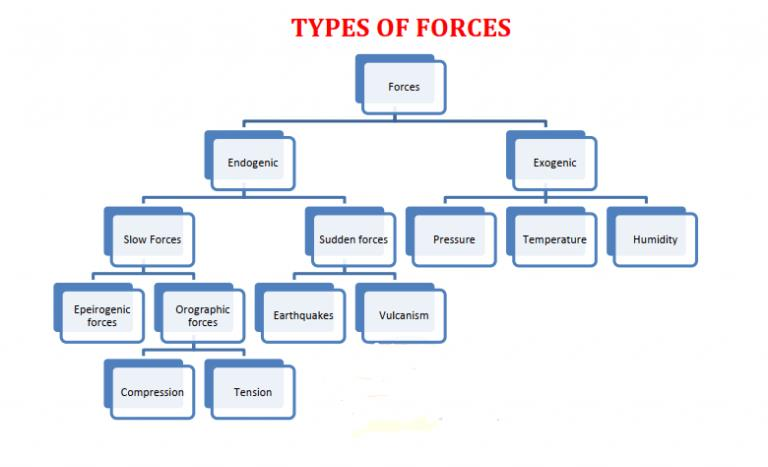 Types of Geomorphic Process Notes | EduRev
