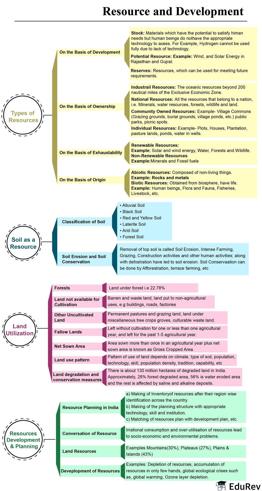 NCERT Gist: Resources and Development Notes | EduRev