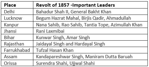 1857 का विद्रोह - अंग्रेजों के खिलाफ आजादी का पहला युद्ध UPSC Notes | EduRev