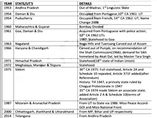 Laxmikanth Summary: Union & its Territory UPSC Notes | EduRev