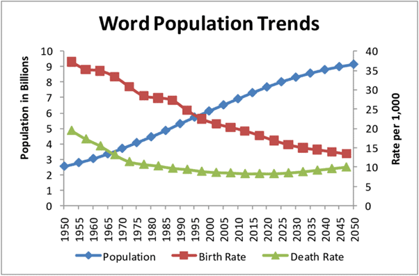 Human Geography: Population UPSC Notes | EduRev