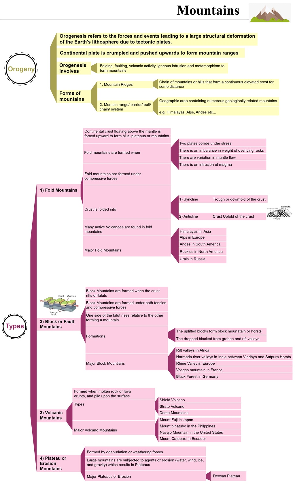 Mind Map: Mountains UPSC Notes | EduRev
