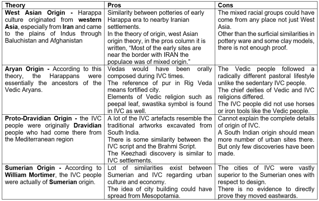 Discovery of IVC & Theories of Origin UPSC Notes | EduRev