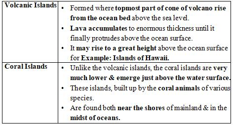 GC Leong: Summary of Island and Coral Reefs Notes | EduRev