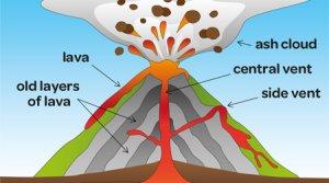 Volcanism and Volcanic Landforms Notes | EduRev