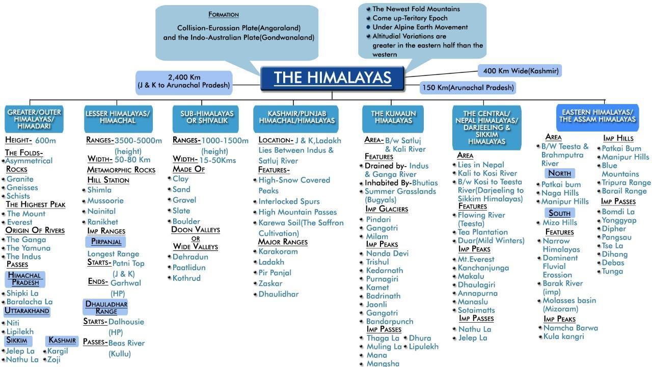 MindMaps: Himalayas UPSC Notes   EduRev