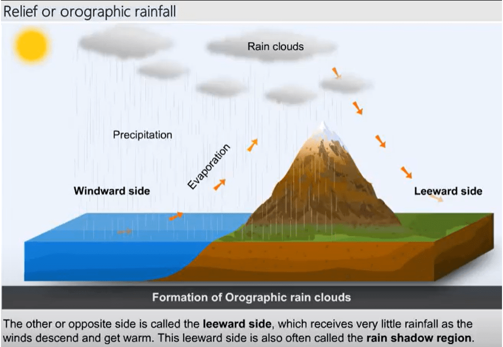 Monsoons: Indian Geography UPSC Notes   EduRev