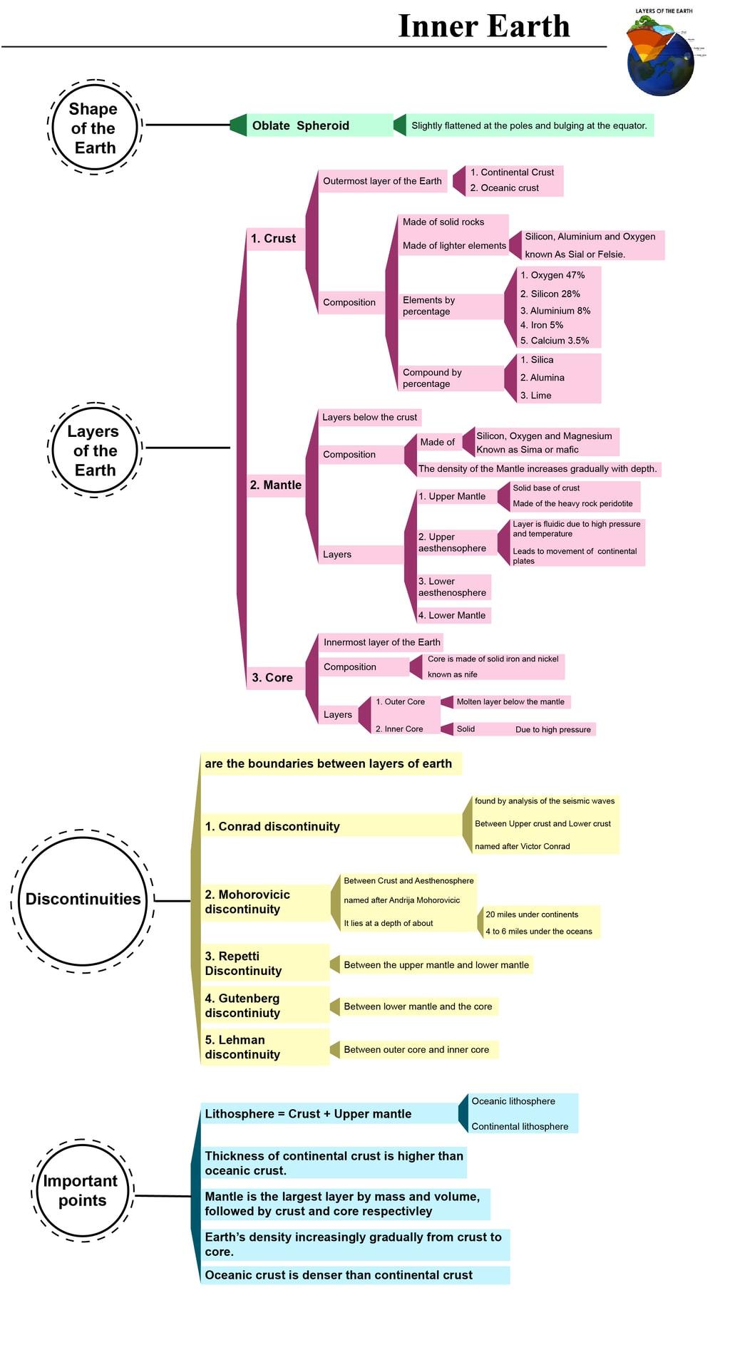 Mind Map: Origin of Earth & its Interiors UPSC Notes | EduRev