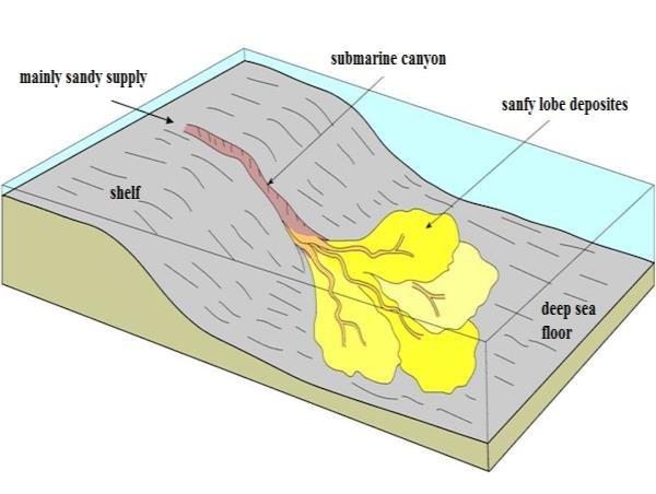 Ocean Relief Features Notes | EduRev