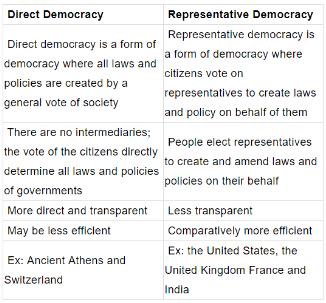 Anti Defection Law UPSC Notes | EduRev