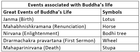 बुद्ध धर्म UPSC Notes | EduRev