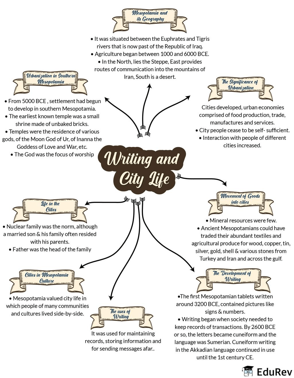 एन सी आर टी सार : द अर्ली सोसाइटीज़ (थीम 2: लेखन और शहर का जीवन) UPSC Notes   EduRev