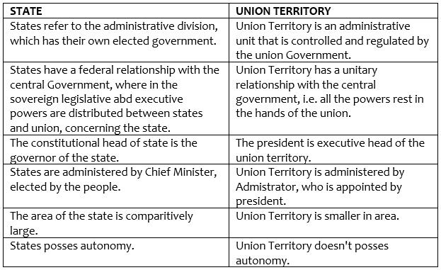 Union Territories in India- 1 UPSC Notes | EduRev