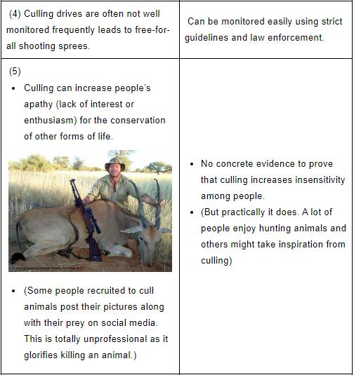 Biodiversity and Conversation Notes | EduRev