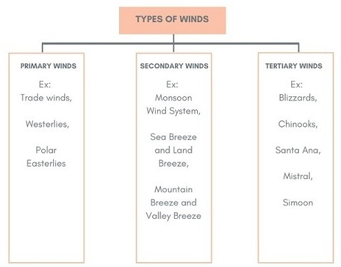 Winds and Wind Types Notes | EduRev