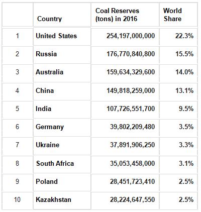 Coal Distribution across the world Notes   EduRev