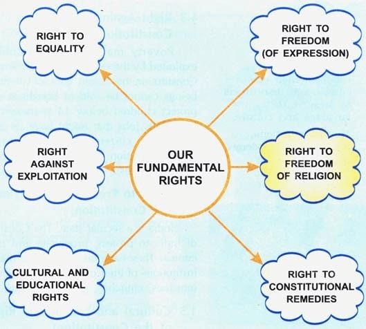 Relevance of Fundamental Duties UPSC Notes | EduRev