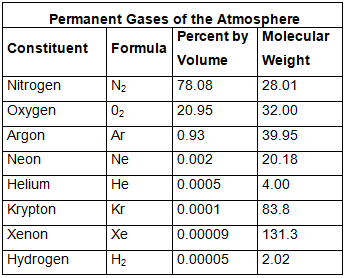 Earth`s Atmosphere - Composition & structure Notes | EduRev