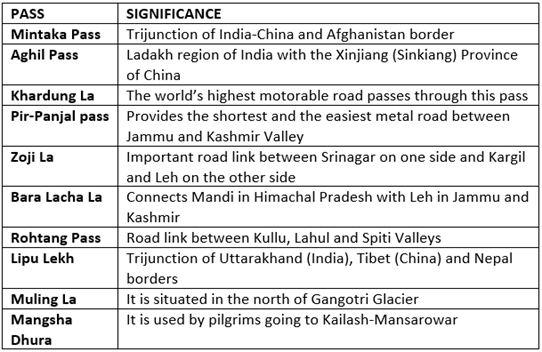 Himalayas: Physiographic divisions of India Notes | EduRev
