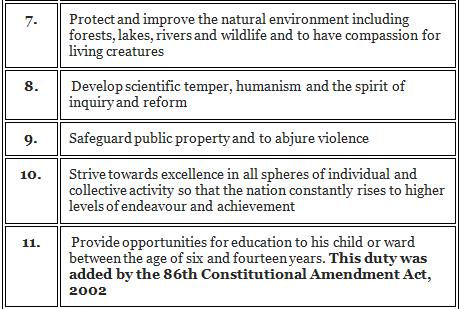 Fundamental Duties in India - Article 51A Notes | EduRev