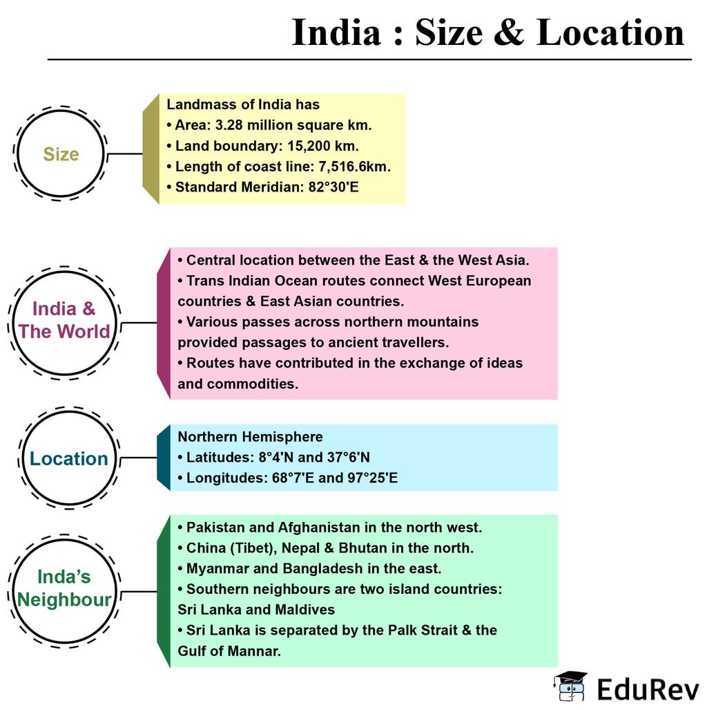 Mind Map: India (Size & Location) UPSC Notes | EduRev