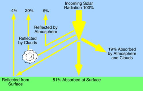 Insolation and Heat Balance of the Earth Notes | EduRev
