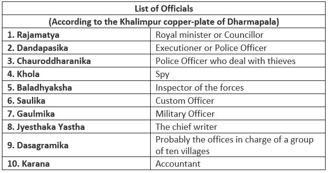 बंगाल का पाल साम्राज्य और सेना UPSC Notes | EduRev