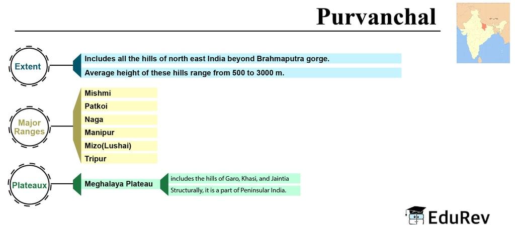 Mind Map: Purvanchal UPSC Notes | EduRev